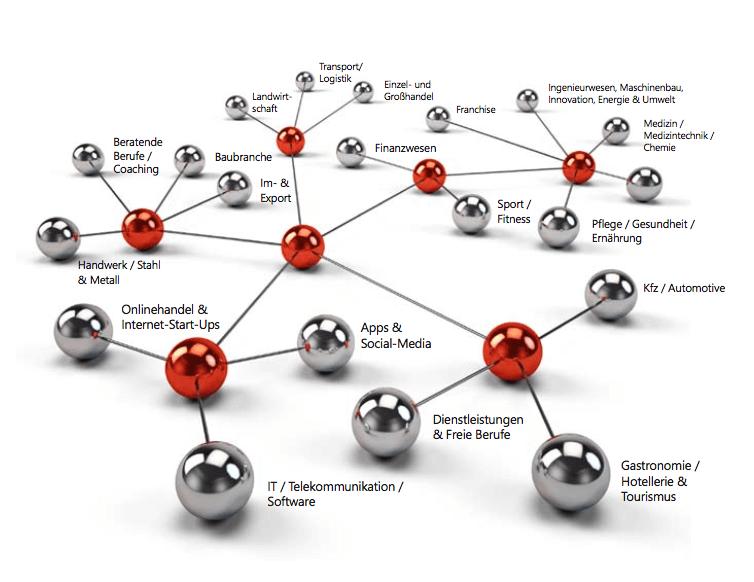 Businessplan.org Branchen-Know-how
